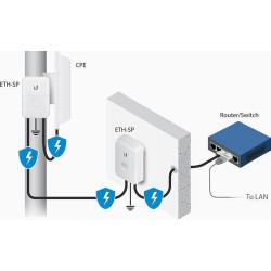 UBNT ETH-SP - Ethernet Surge Protector